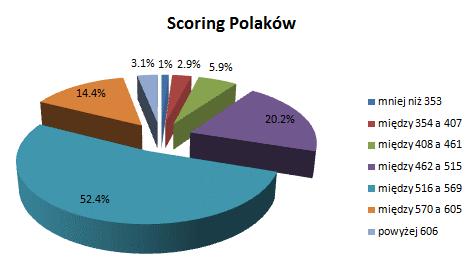scoring polakow wykres