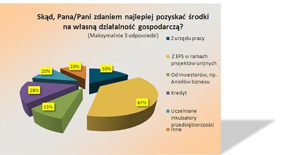 kredyt nabiznes wykres