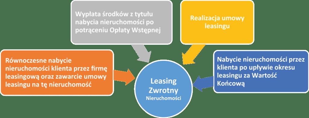 leasing nieruchomosci
