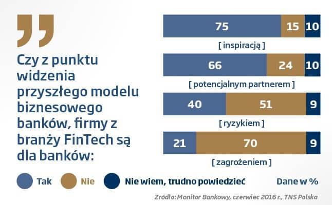 fintech polska co tojestwykres
