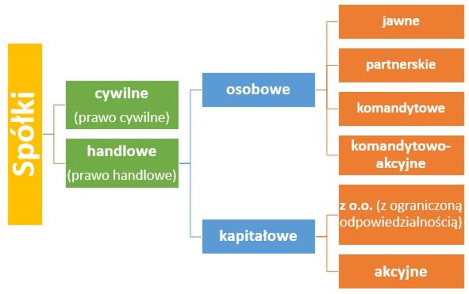 Rodzaje spółek wPolsce - szkic