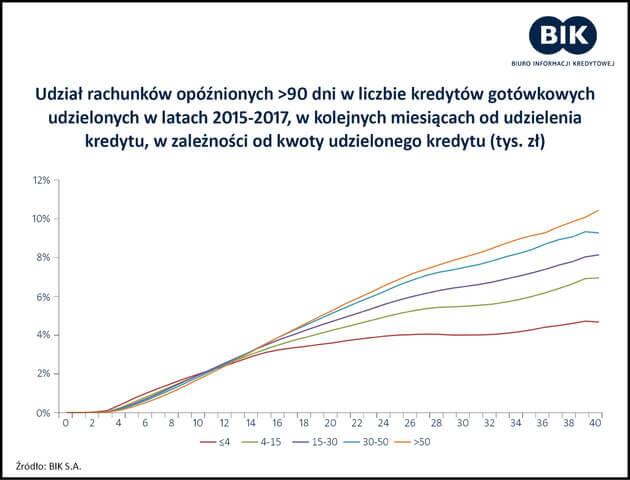 wakacje kredytowe - wykres opoznienia w splacie kredytow
