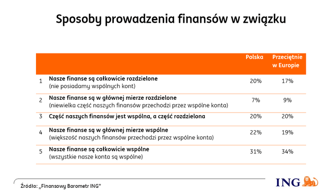 wspolne konto bankowe - wykres sposoby prowadzenia finansow