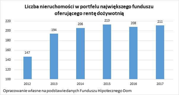 czym jest odwrocona hipoteka wykres ilosc nieruchomosci