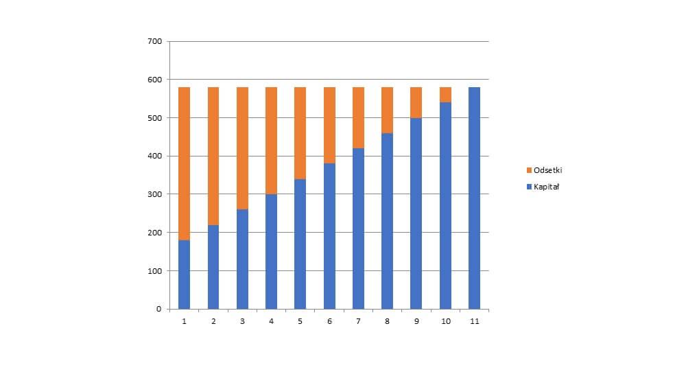 czym sa raty annuitetowe - wykres raty rowne