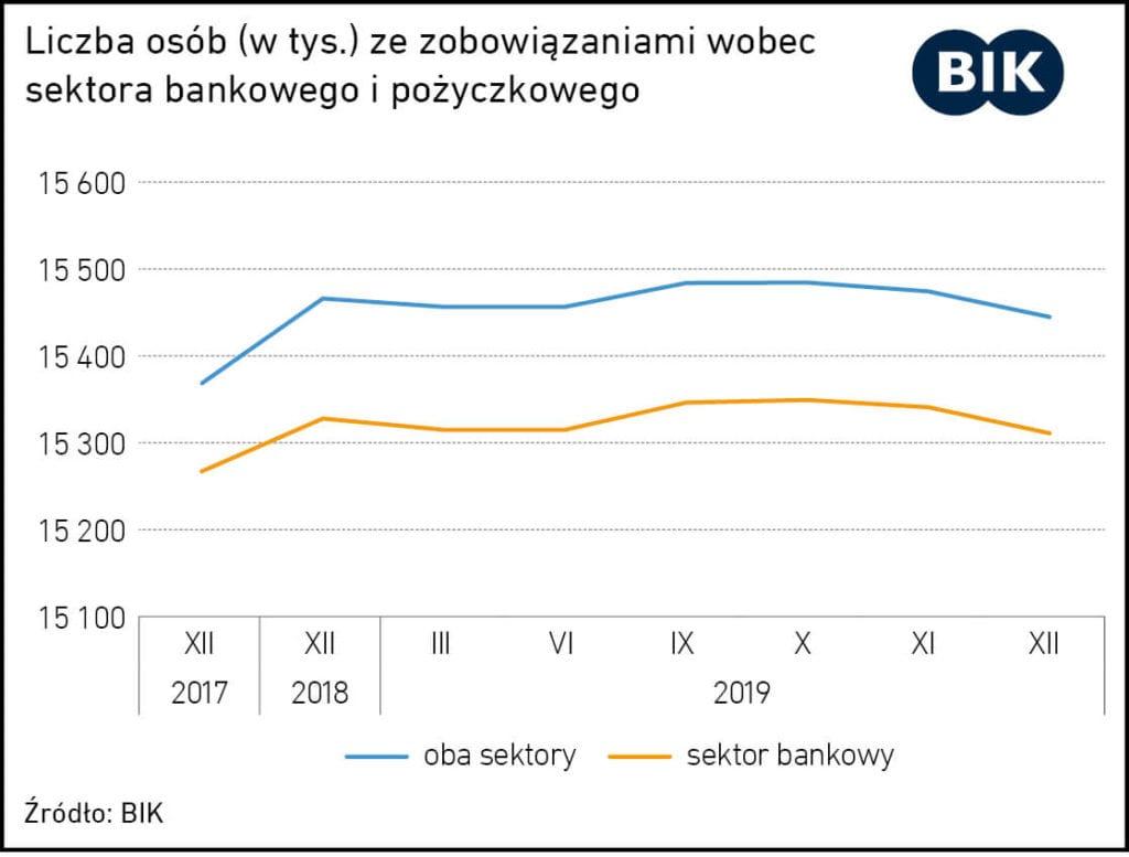 kredyt konsolidacyjny wady izalety - wykres ilosc dluznikow