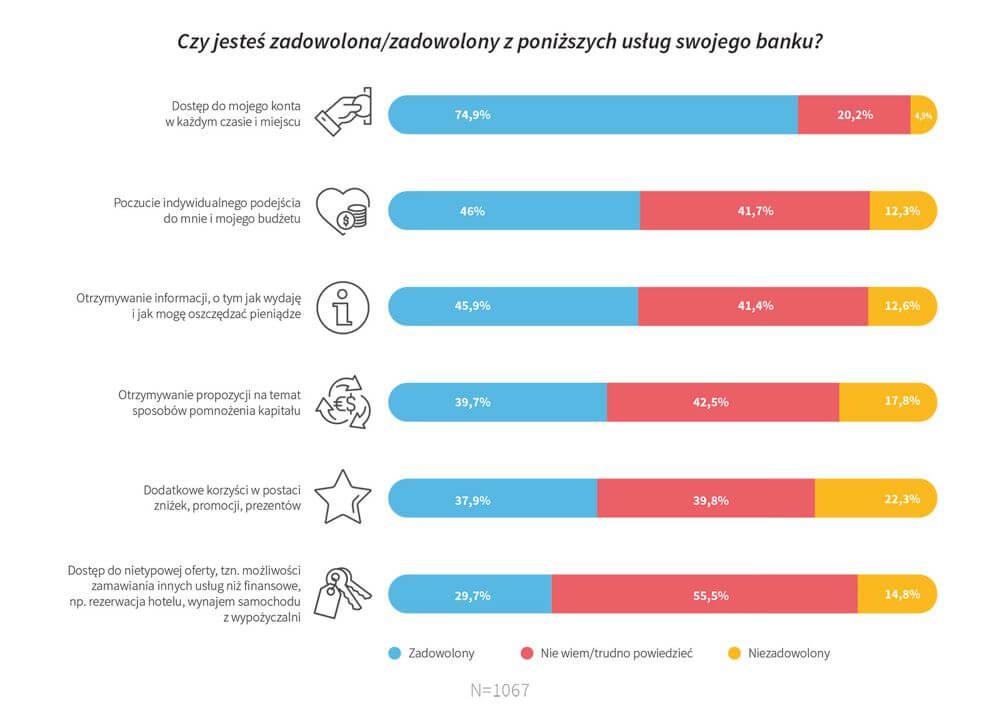 czy warto wziac kredyt dlastalych klientow banku - wykres uslugi banku