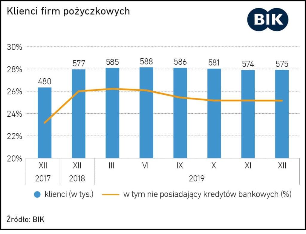 umowa opozyczke dlugoterminowa jak powinna wygladac - wykres klienci firm pozyczkowych