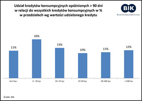 klient wysokiego ryzyka akredyty ipozyczki - wykres kredyty opoznione
