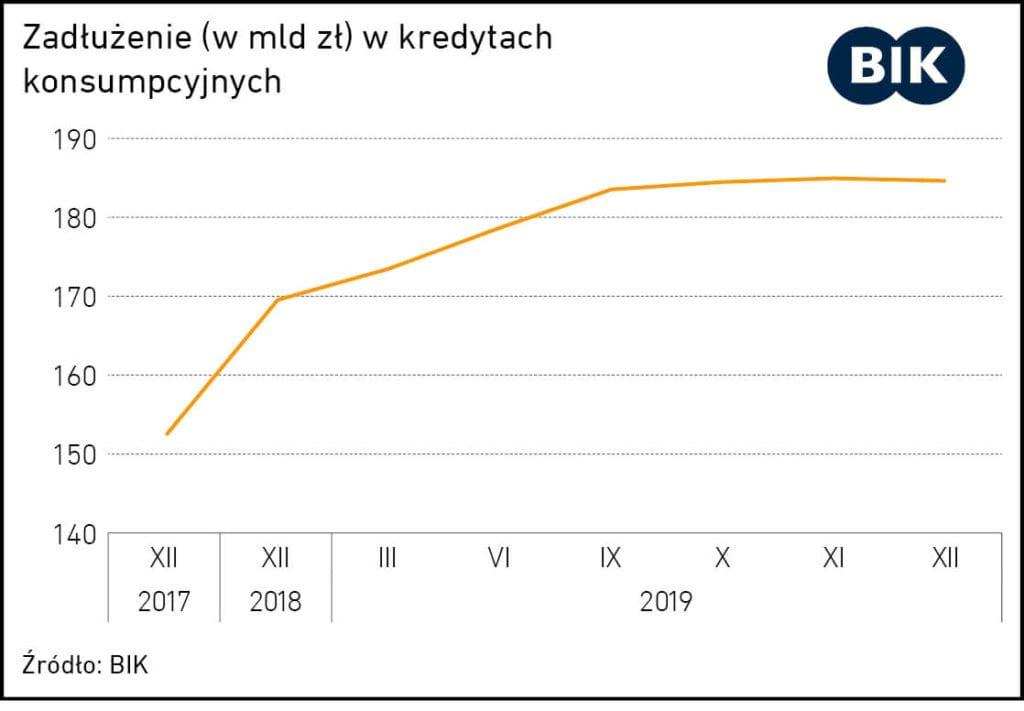 mam kredyt istracilem prace co robic - wykres zadluzenie wkredytach