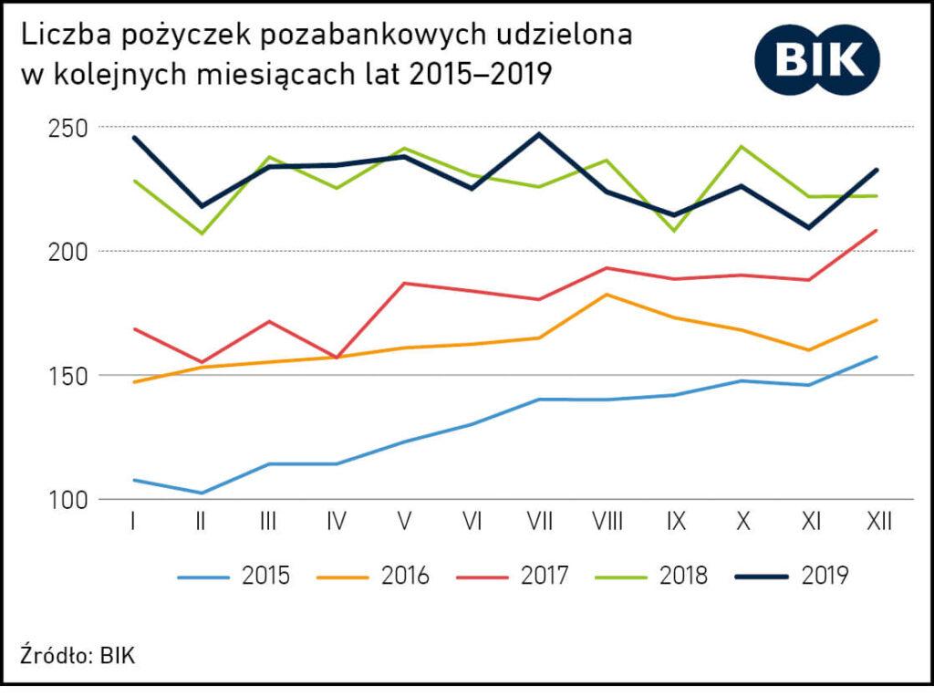 pozyczka pozabankowa krotkoterminowa czydlugoterminowa co wybrac - wykres ilosc pozyczek