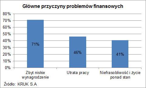zawieszenie splaty kredytu czysie oplaca - wykres przyczyny problemow finansowych